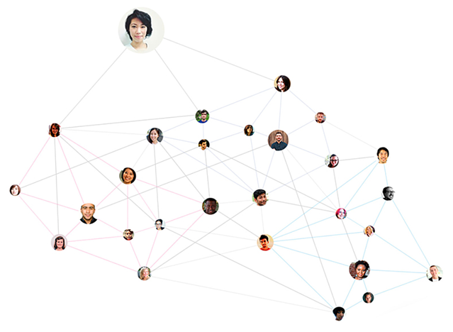social graph for collaboration.png